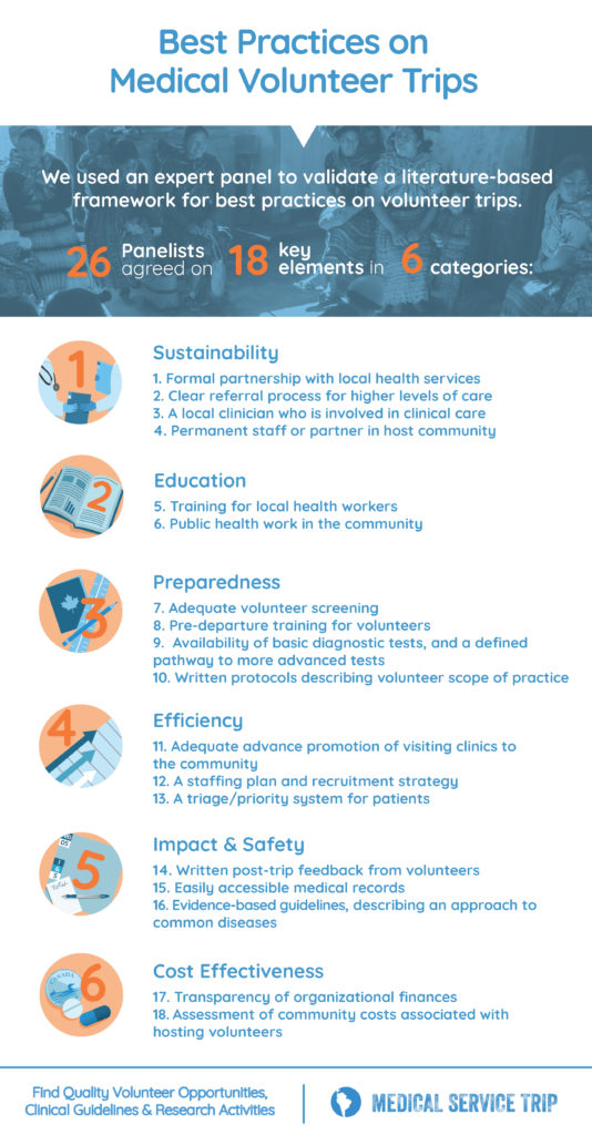 NGO Best practices for medical missions